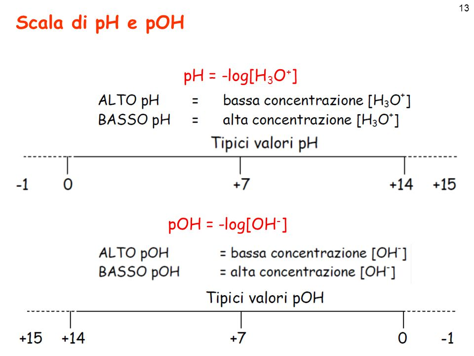 Scala di pH e pOH pH = -log[H3O+] pOH = -log[OH-]